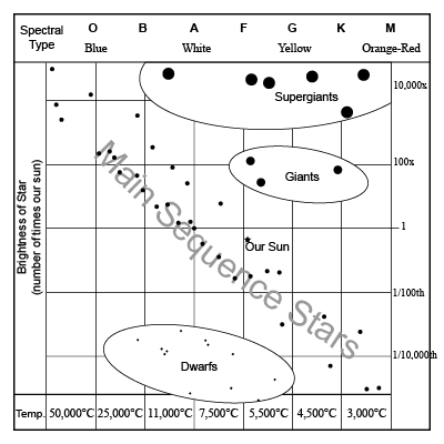 H-R Diagram With Text Labels - Small