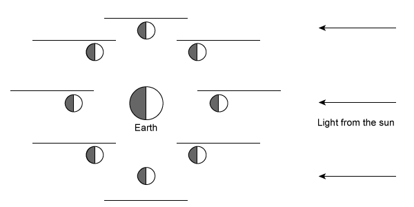 Moon Phases 2