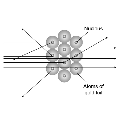 Rutherford Atomic Model #1