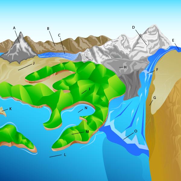 Major Landforms