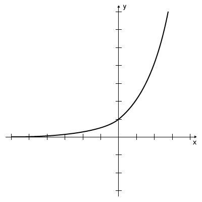 Graph - Exponent Function y=2^x