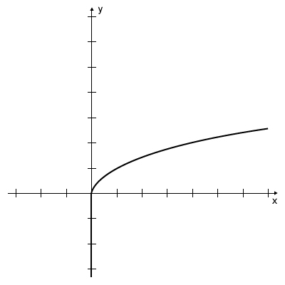 Graph - Square Root Function y=sqrt x
