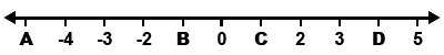 Number Line -5 to 5 2