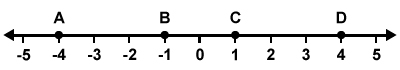 Number Line -5 to 5 4