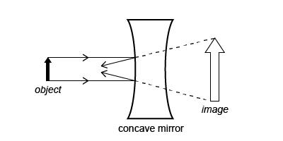 Optics - Concave Mirror