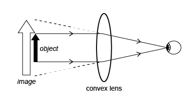 Optics - Convex Lens