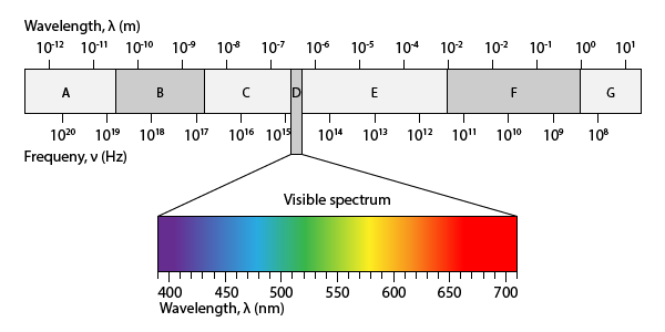 Electromagnetic Spectrum No Labels