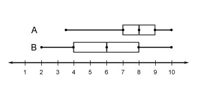 Box Plot 4
