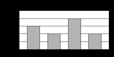 Bar Graph 5