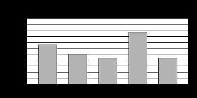 Bar Graph 7