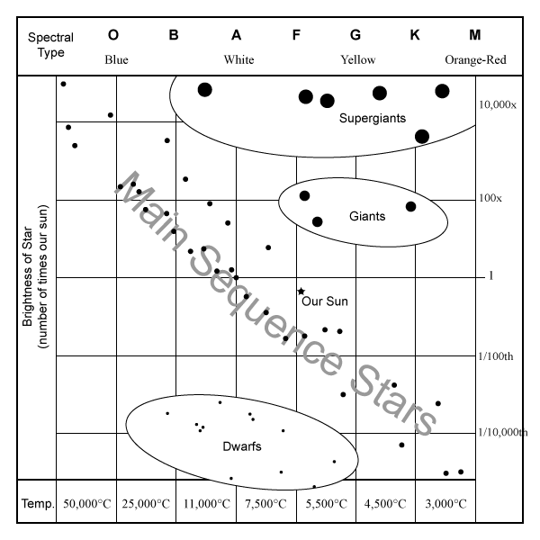 H-R Diagram With Text Labels - Large