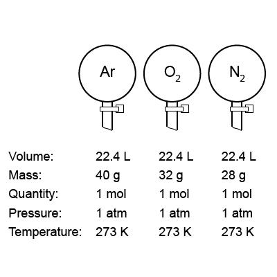 Avogadro's Law Diagram #2