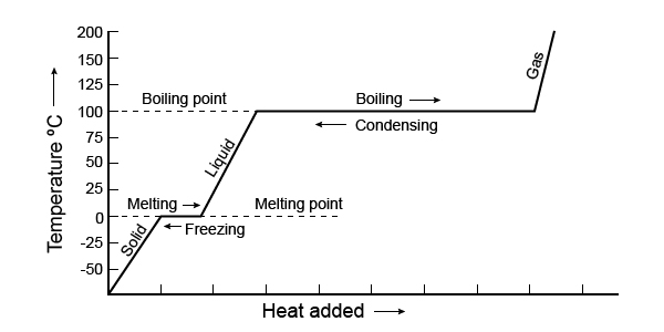 Heating Curve With Text Labels