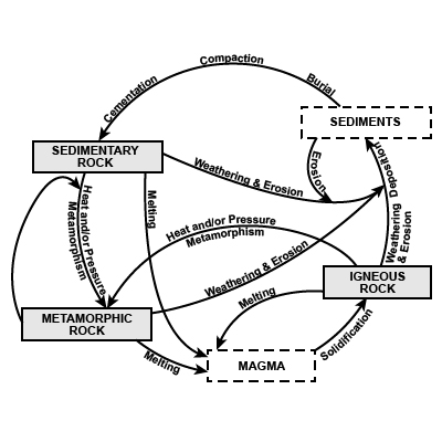 Rock Cycle Diagram With Text Labels - Small