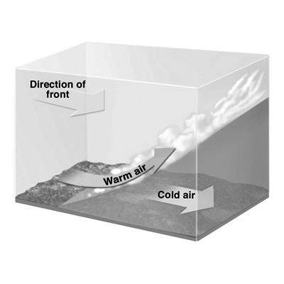 Weather - Warm Front