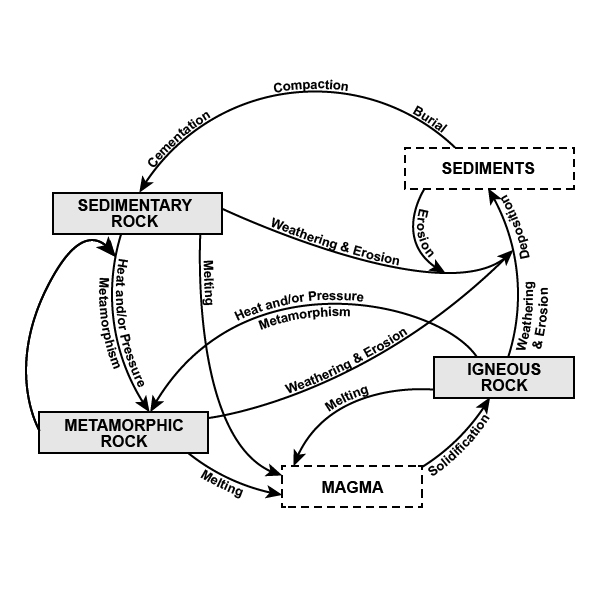 Rock Cycle Diagram With Text Labels
