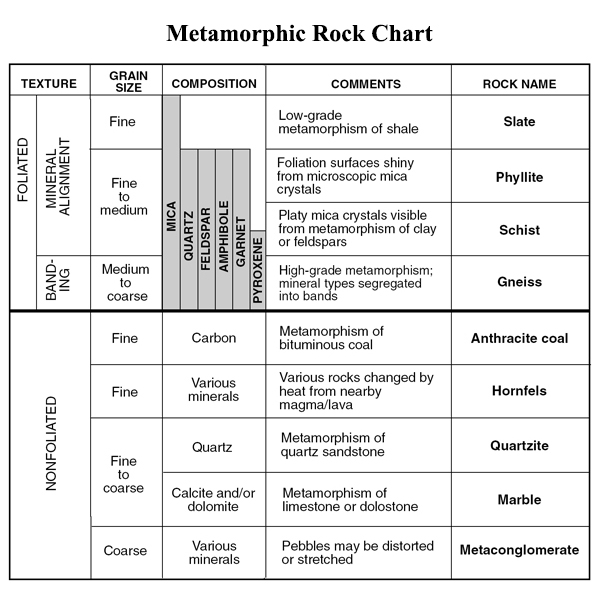 Chart - Metamorphic Rocks