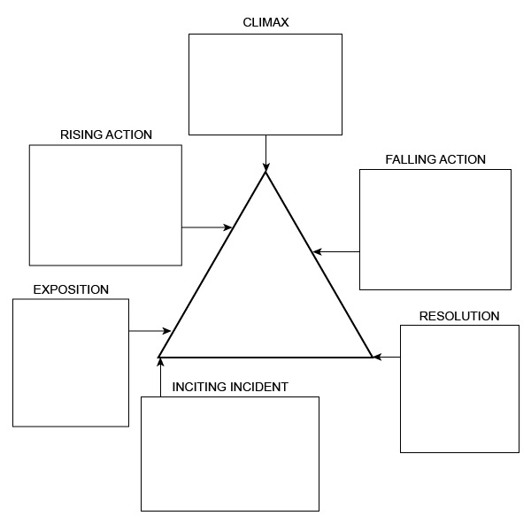Freytag Pyramid B