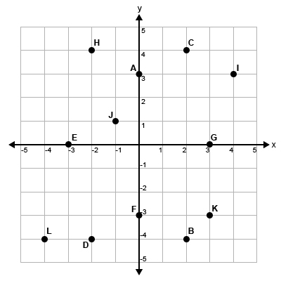 Coordinate Plane - 5x5 - With Dots