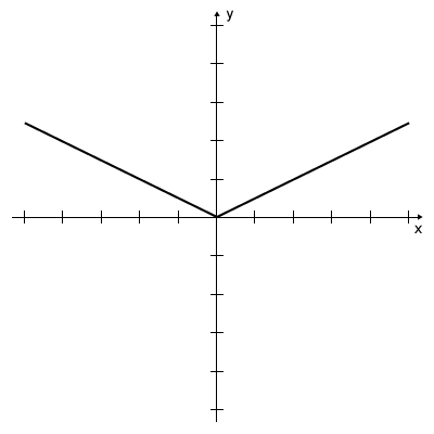 Graph - Absolute Function y=|1/2x|