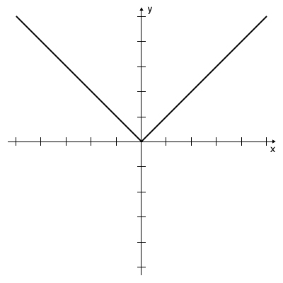 Graph - Absolute Function y=|x|