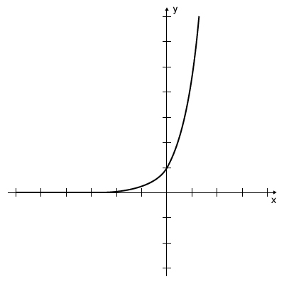 Graph - Exponent Function y=5^x