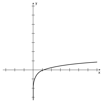 Graph - Log Function y=log x
