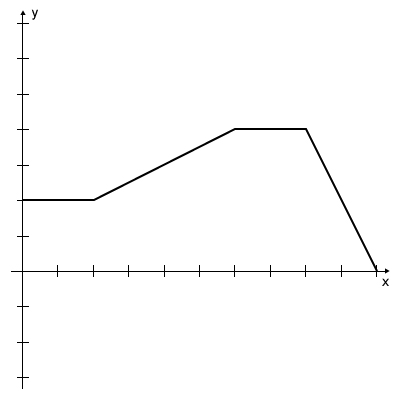 Graph - Piecewise Random 1