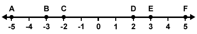 Number Line -5 to 5 3