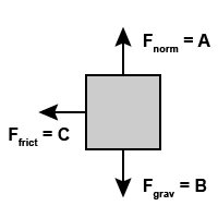 Free Body Diagrams 3