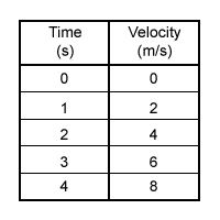 Data Table - Positive Acceleration