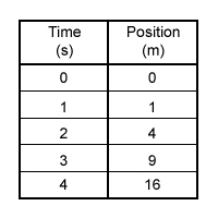Data Table - Variable Speed