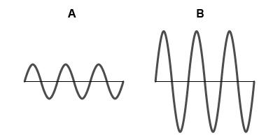 Comparing Amplitudes