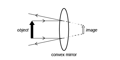 Optics - Convex Mirror