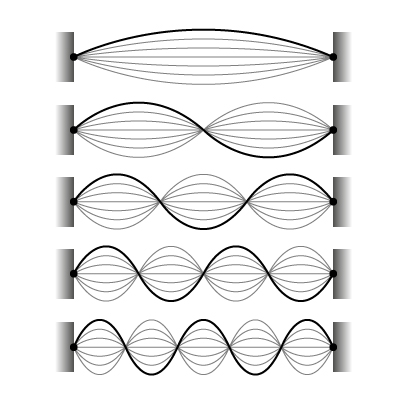 Harmonics of a Vibrating String