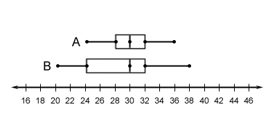 Box Plot 5
